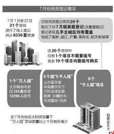 7月西安房子依旧不好买 21盘6336套房源吸引约7万组家庭登记