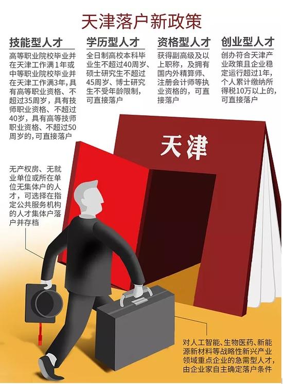 """一场""""打补丁""""的人才战 刷出了天津的存在感"""