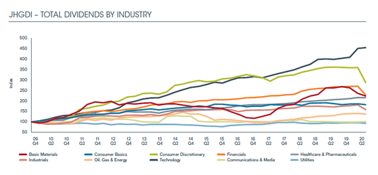 银行、零售商和媒体派息猛跌,但科技股仍在继续增加