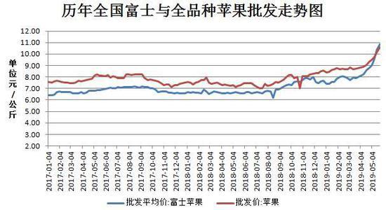 「环球金融期货直播间」冷库存储处于低位 苹果或仍居高运行 期货苹果 第9张