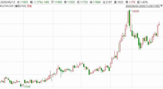 浙商期货:减产及需求回升预期仍在 天胶回调做多
