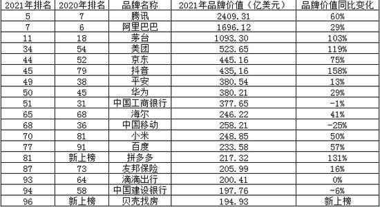 最具价值全球品牌100强发布:4家金融机构上榜 建行排名下降36名
