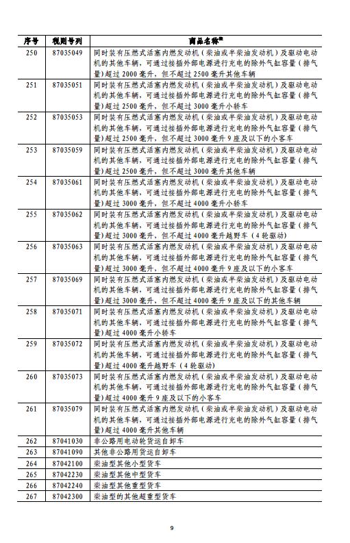 中国决定对美约160亿美元进口商品加征关税(清单)