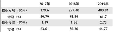 中国奥园2019年归属股东净利增长74% 股价年涨1.6倍-上海奕博投资致力于企业的私募基金牌照申请代办和产品备案以及托管