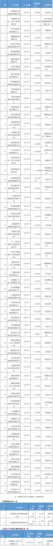 兰生股份:重大资产重组18日停牌 停牌不超10个交易日