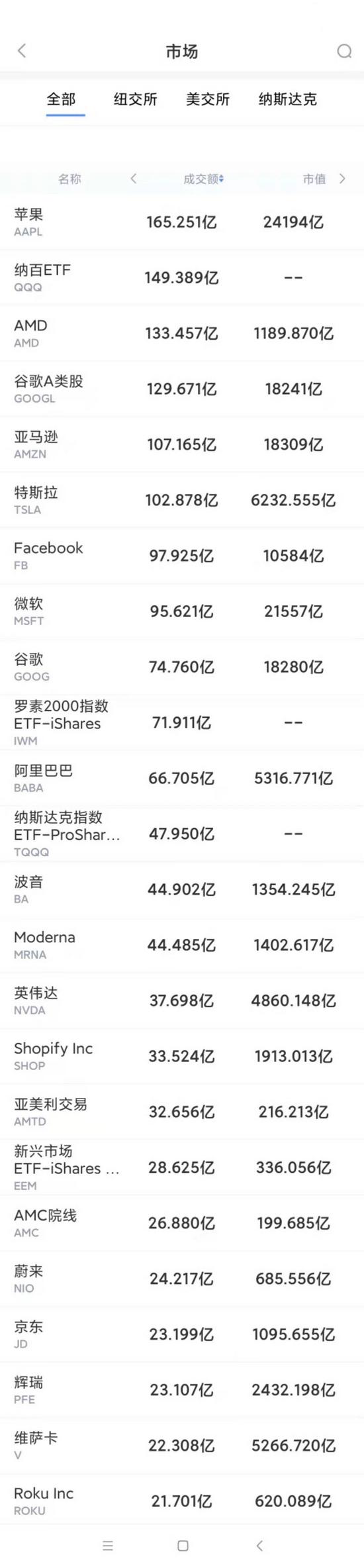 7月28日美股成交额最大20只股票 波音近两年来首次实现盈利