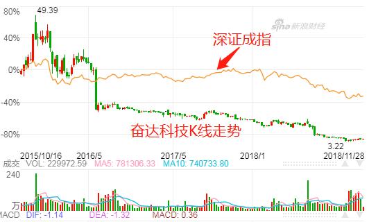 (奋达科技2016年以来K线走势及与深证成指走势对比)