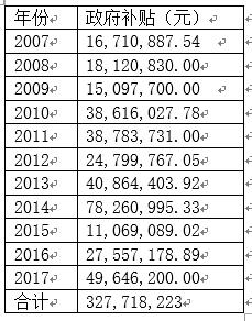 来源:金健米业年报数据