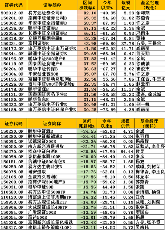 基金排名战:嘉实三剑客领涨近20%