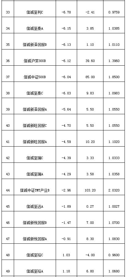 中信保诚去年47只权益亏损 全球商品主题净值0.36元