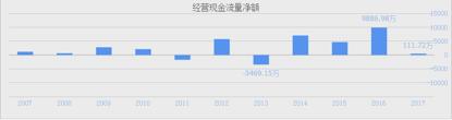 雷曼股份近年现金流表现 数据来源:同花顺
