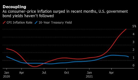美国前财长萨默斯大感意外 通货膨胀升高之际债券收益率竟下降