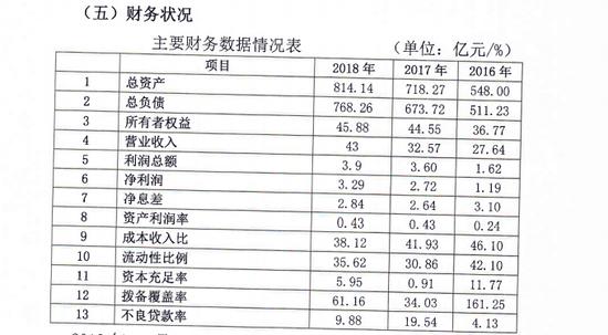 贵阳农商行不良率降低10%:一年内实现主要监管指标要全部达标