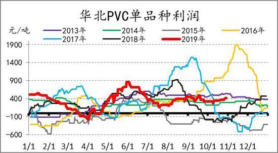 信達期貨:做空PVC策略報告