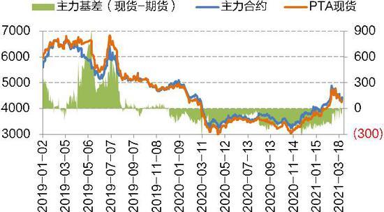 国信期货:PTA:检修助力去库 核心仍在成本