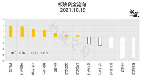 势赢交易10月20日热点品种技术分析