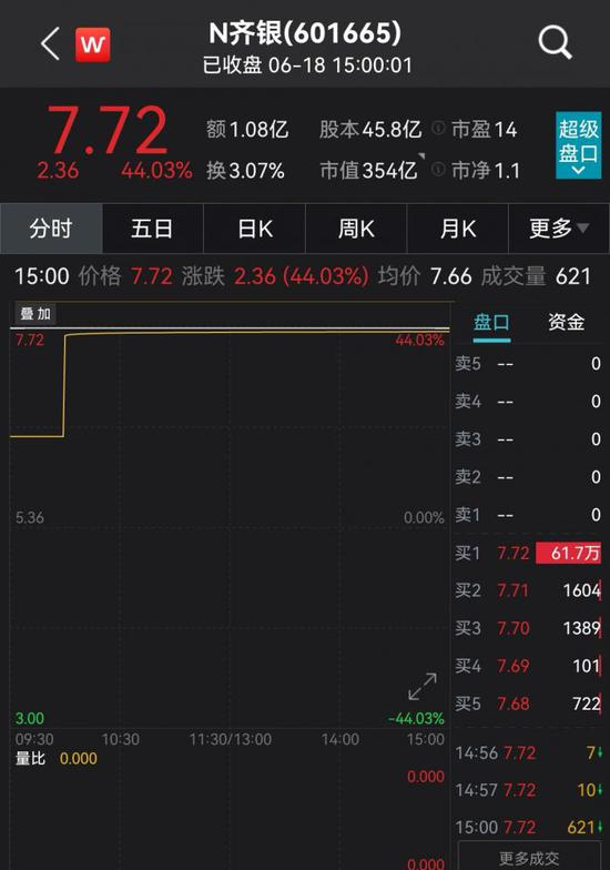 """齐鲁银行IPO首日迎""""开门红"""":日涨44%市值超350亿元"""
