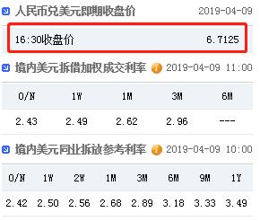 美元指数失守97关口 在岸人民币收报6.7125升值78点