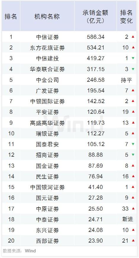 2019年证券公司排行榜_2019年券商IPO业务排行榜出炉 民生证券保荐家数并