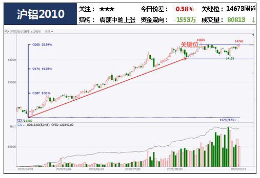 中粮期货  试错交易:9月22日市场观察