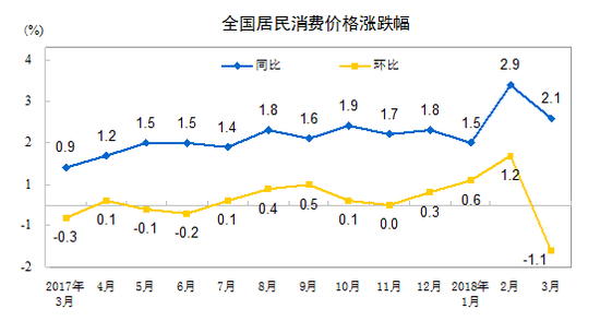 全国居民消费价格涨跌幅(来源:国家统计局)