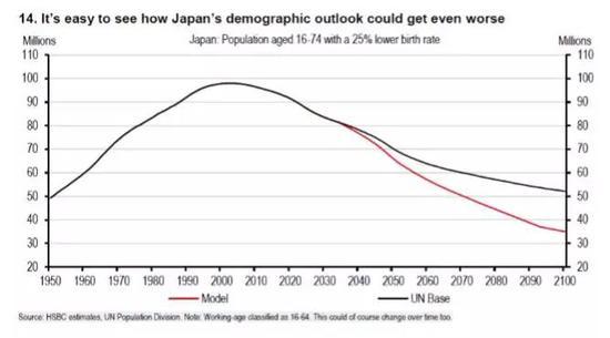 日本人口转折图。来源:汇丰。