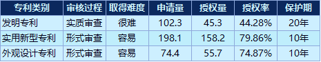 数据来源:国家知识产权局(单位:万)
