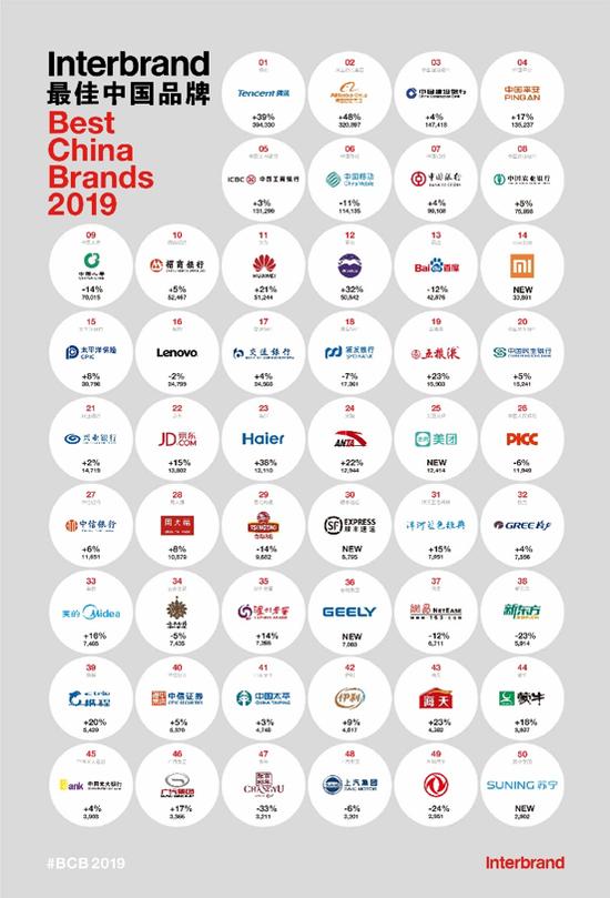 2019中國最佳品牌排行榜出爐 中國移動、中國工商銀行排名下滑