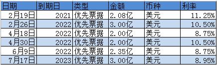 融信中国发行3亿美元优先票据 海外融资频率加快