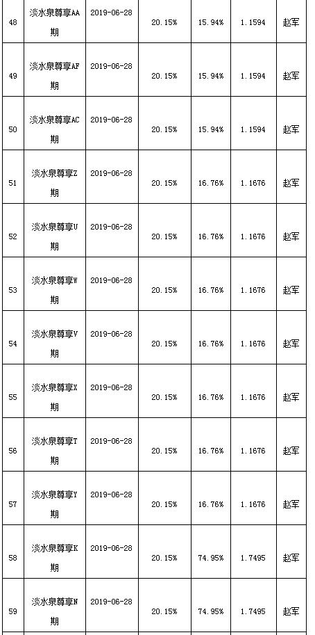 淡水泉上半年95只产品37只跑输沪指 最高收益达25%