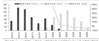 2019年至2025年4G及5G基站建设数目预测 资料来源:Wind,中国移动、中国电信、中国联通年报,工信部通信业统计公报,华泰证券研究所