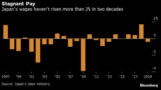 疲软的通胀:日本物价长时间以来是G7经济体中最低迷的