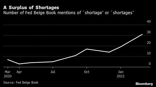 """美联储提及""""短缺""""比比皆是 潜在通胀预警引人关注"""