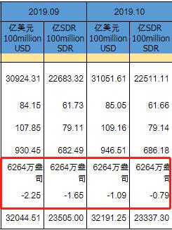 中国央行黄金储备结束十连升,外汇储备小幅回升