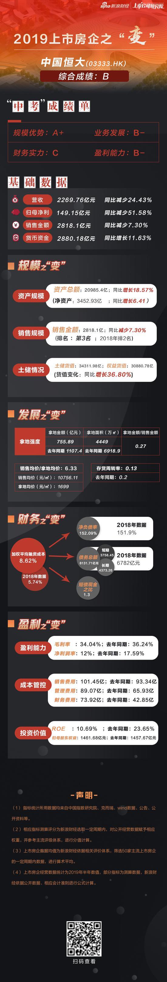 [房企图鉴]中国恒大营收净利双降 存短期偿债压力