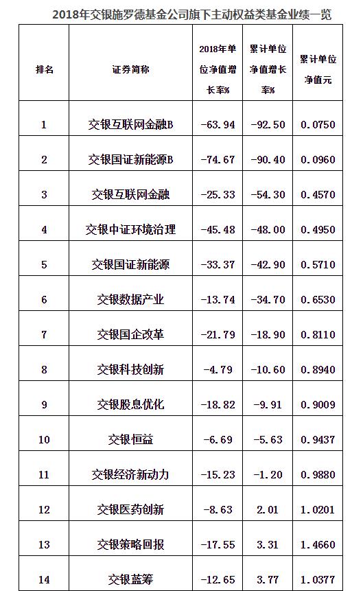 2018交银施罗德9只权益基金亏超20% 11只净值跌破1元