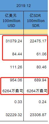 2019年12月表汇贮备和黄金贮备i数据