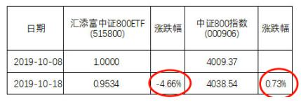 <b>汇添富中证800ETF换购超标  成立10天亏4.6%引投诉</b>