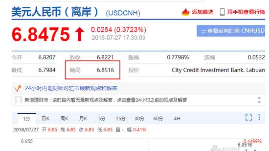 美元指數快速飆升 離岸人民幣跌破6.85關口報6.8516