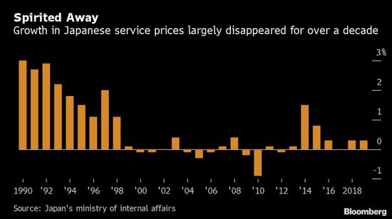 日本服务业价格在过去10年中增长低迷