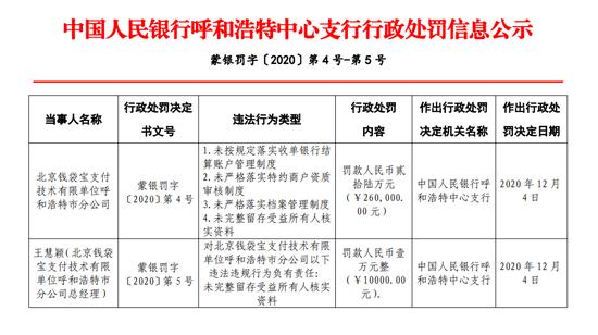 美团旗下钱袋宝支付被罚26万:未严格落实特约商户资质审核制度
