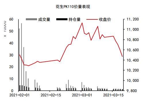中信期货:预计2季度花生价格震荡偏弱概率较大