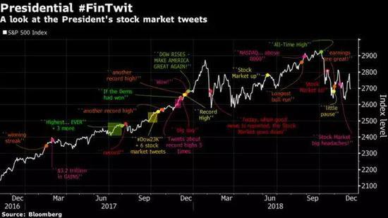 美国总统发布的挑到股市的推文(点击此处查望大图)