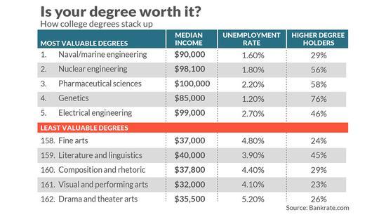美国含金量最高和最低的五大专业:文科生伤不起
