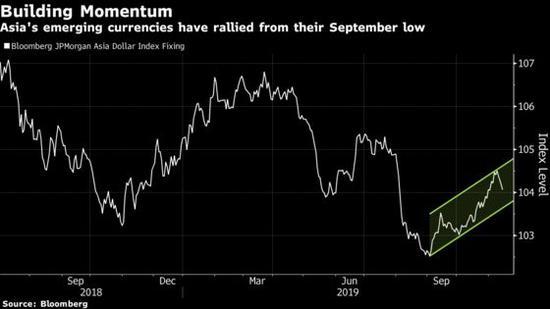 建立动能:亚洲新兴市场货币自9月份低点上涨