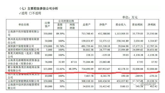 (资料来源:2018年财报)