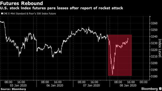 美股盘前:期指反弹 标普500与纳指期货转涨
