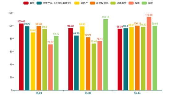 图6:七大类投资理财品情绪指数人群TGI指数(目标人群指数)图
