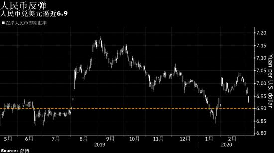 美联储降息给美元造成压力 人民币创出三个月最大升幅