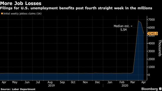 达拉斯联邦储蓄银行行长:耽误增补赋闲保险对提振经济至关重要